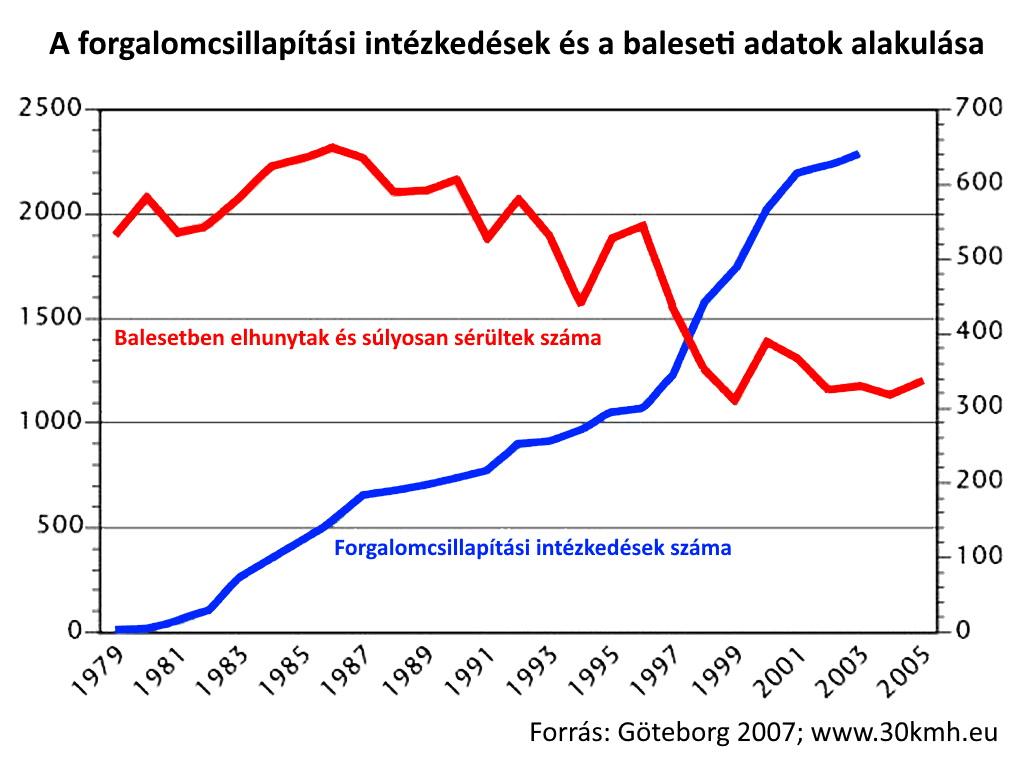 Göteborg Development Of Traffic Calming And Killed People 1979 2005 Kme Kesz