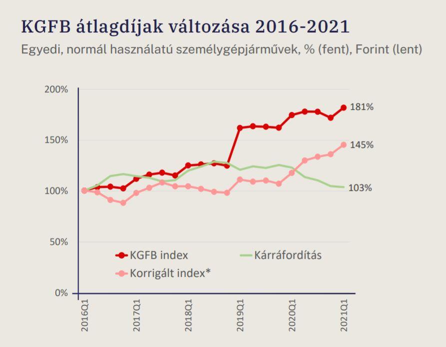 Mnb Index Grafikon